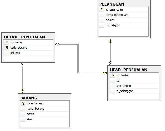 Contoh Tabel Database Contoh Database Penjulan